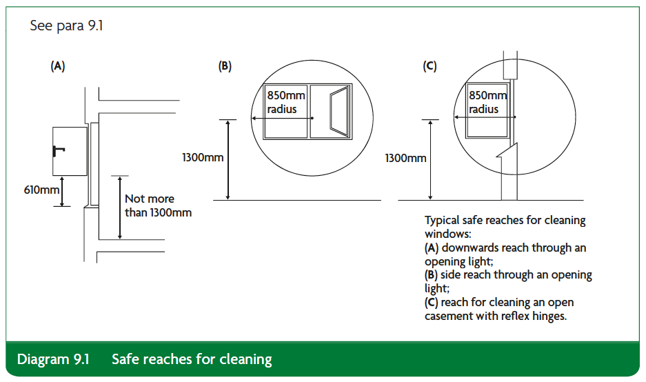 Diagram 9.1 Safe reaches for cleaning Part K