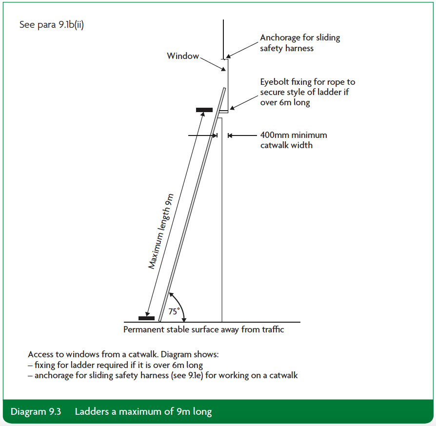 Diagram 9.3 Ladders a maximum of 9m long