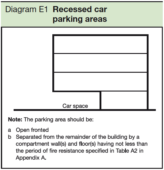 E1 Recessed car parking areas
