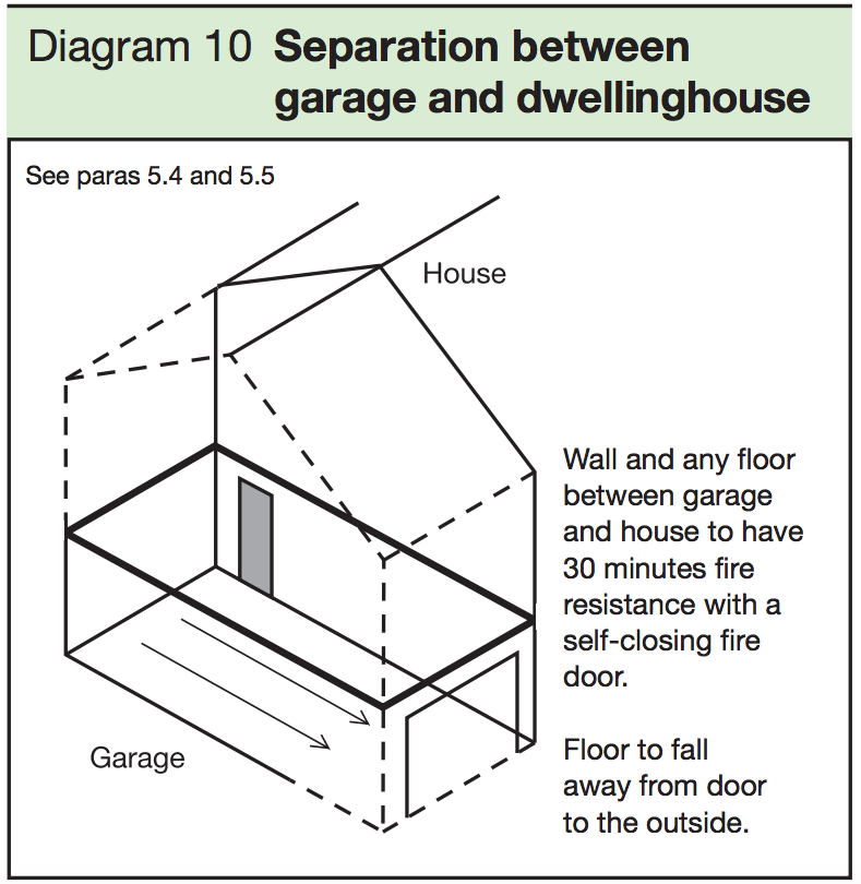 Diagram 10 - Separation between garage and dwellinghouse