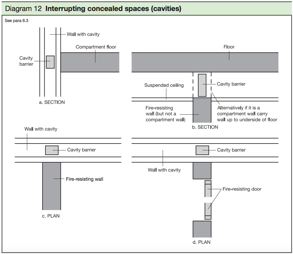 Diagram 12 - Interrupting concealed spaces (cavities)
