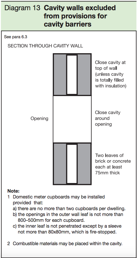 Diagram 13 - Cavity walls excluded from provisions for cavity barriers