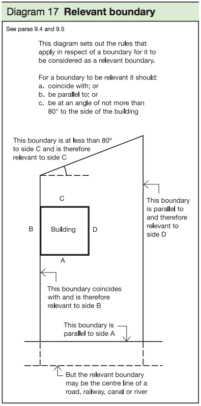 Diagram 17 - Relevant boundary