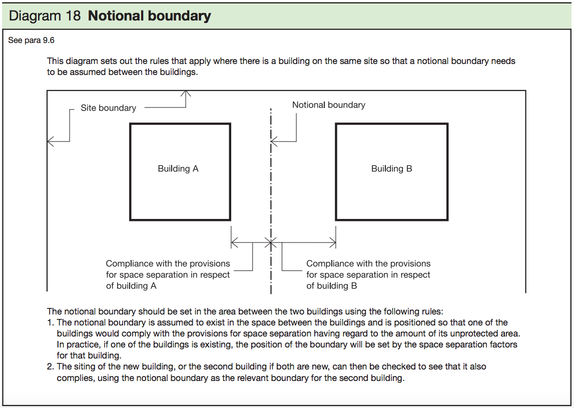 Diagram 18 - Notional boundary
