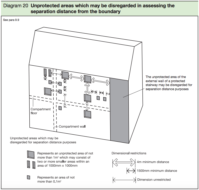 Diagram 20 - Unprotected areas which may be disregarded in assessing the separation distances from the boundry