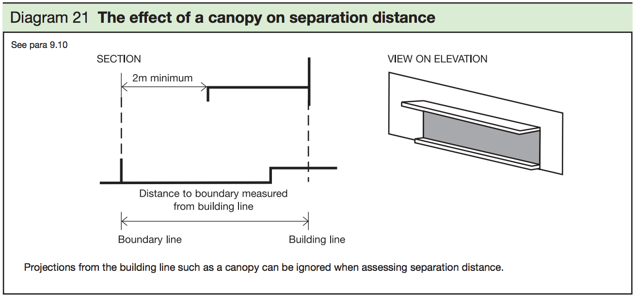 Diagram 21 - The effect of a conopy on separation distance