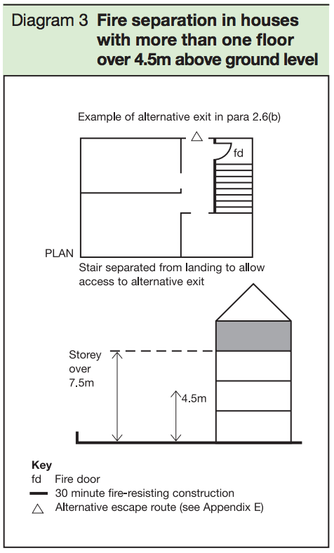 Diagram 3 - Fire separation in houses with more than one floor over 4.5m above ground level