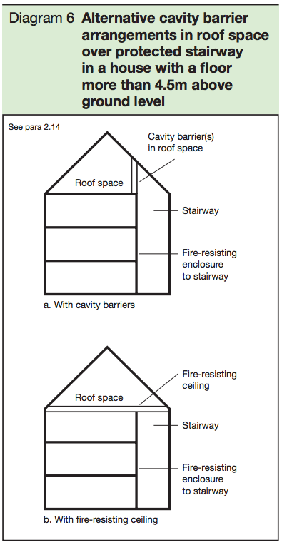 Diagram 6 - Alternative cavity barrier arrangements in roof space over protected stairway in a house with a floor more than 4.5m above ground level