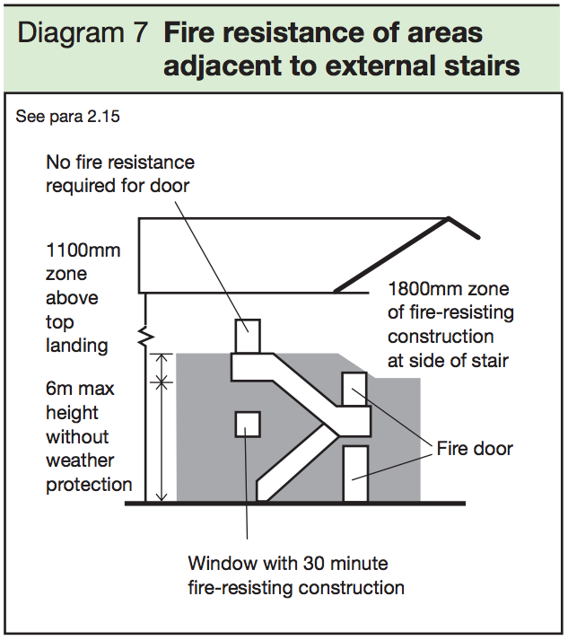 Diagram 7 - Fire resistance of areas adjacent to external stairs
