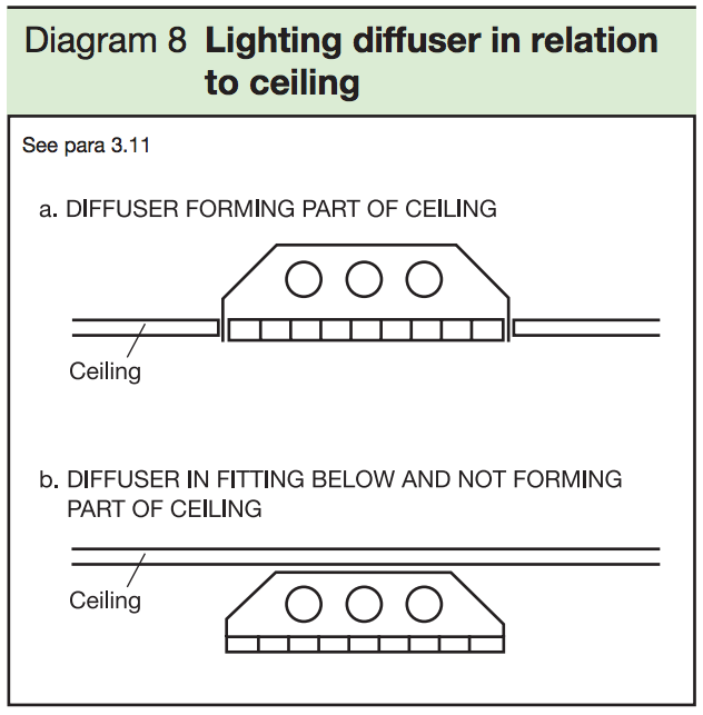 Diagram 8 - Lighting diffuser in relation to ceiling