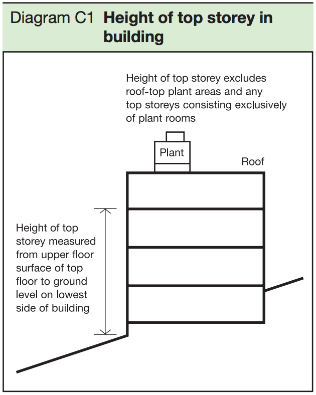 Table  C1 - Height of top storey in building
