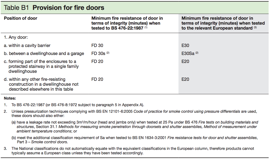 Table B1 Provision for fire doors