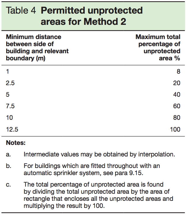 Table 4 - Permitted unprotected areas for Method 2