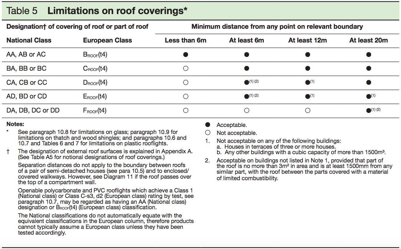 Table 5 - Limitations on rood coverings