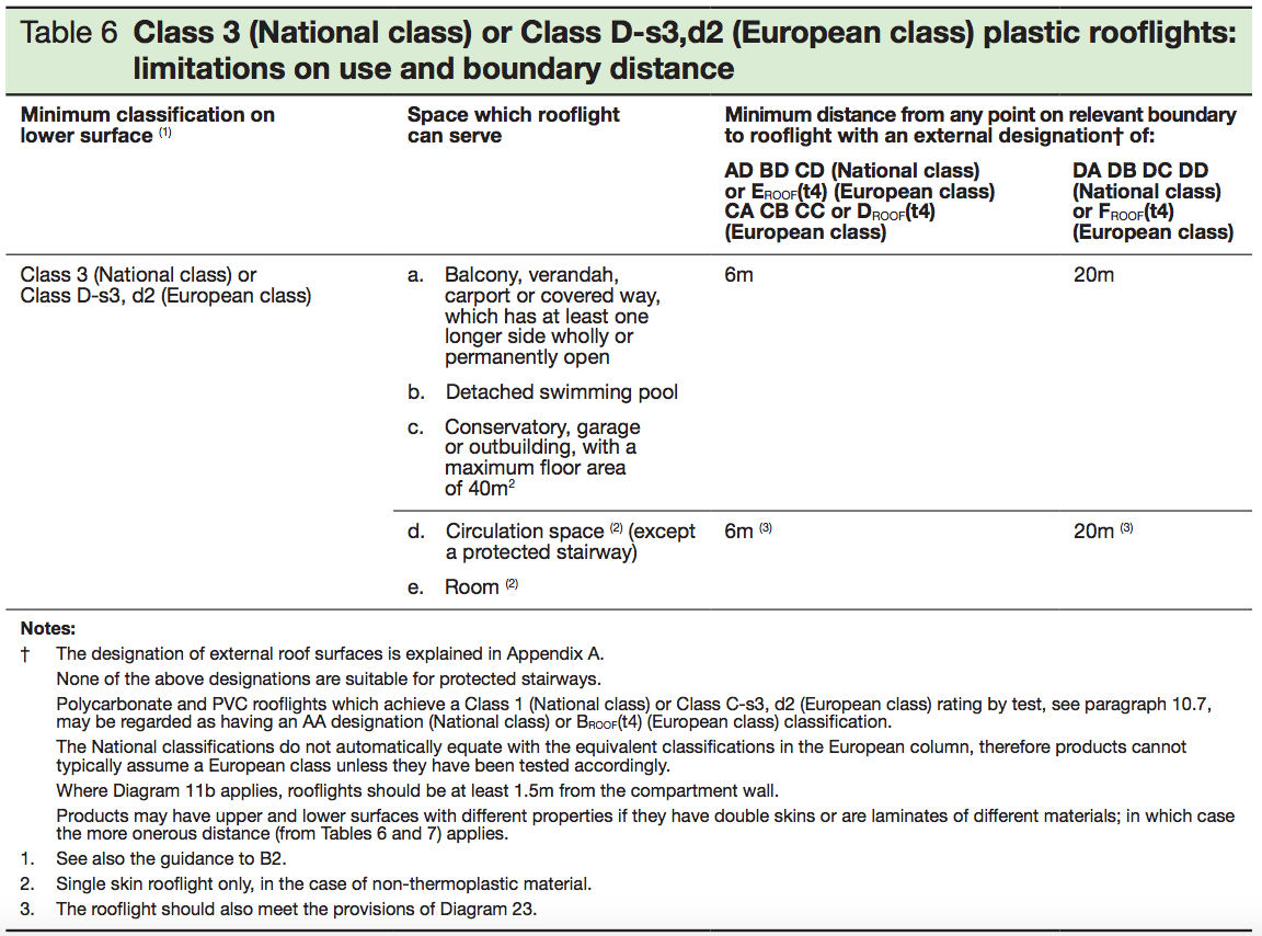 Table 6- Class 3 (National class) or Class D-s3, d2 (european class) plastic rooflights - limitations on use and boundary distance