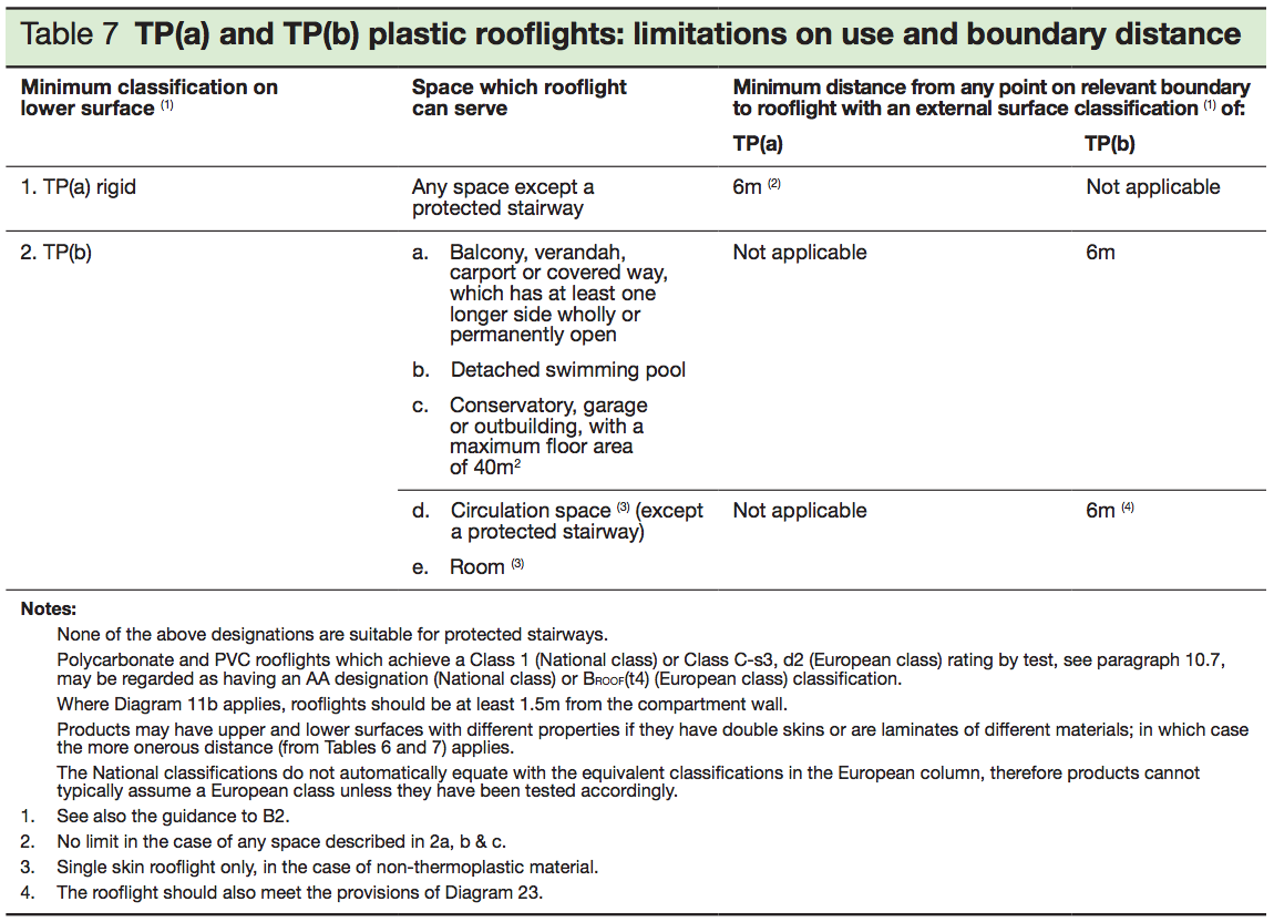 Table 7 - TP (a) and TP (b) plastic rooflights- limitations on use and boundary distance