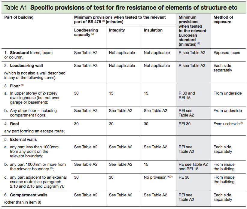 Table A1 - Specific provisions of test for fire resistance of elements of structure etc