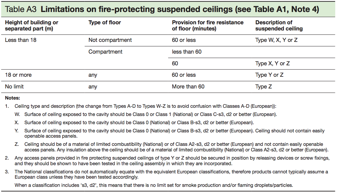 Table A3 - Limitations on fire - protecting suspended ceilings (see Table A1, Note 4)