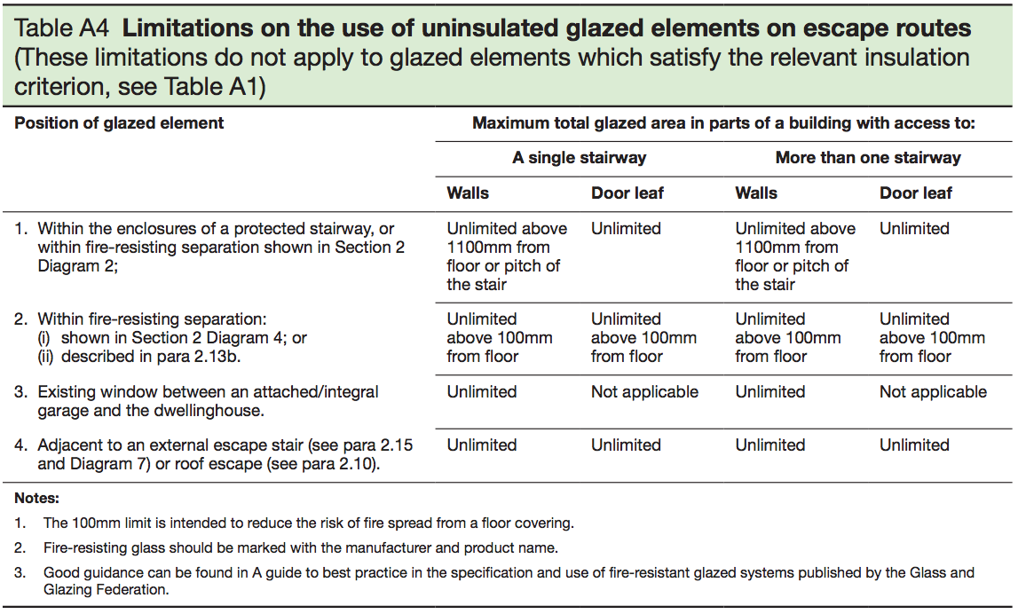 Table A4 - Limitations on the use of uninsulated glazed elements on escape routes