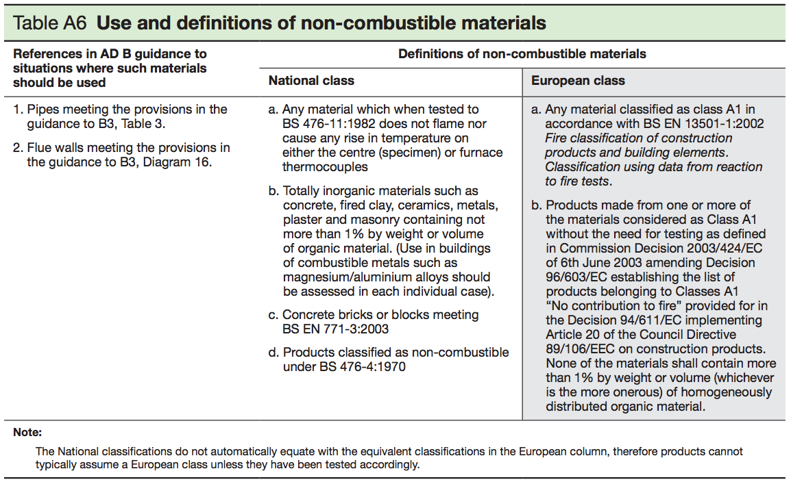 Table A6 - Use and definitions of non-combustible materials