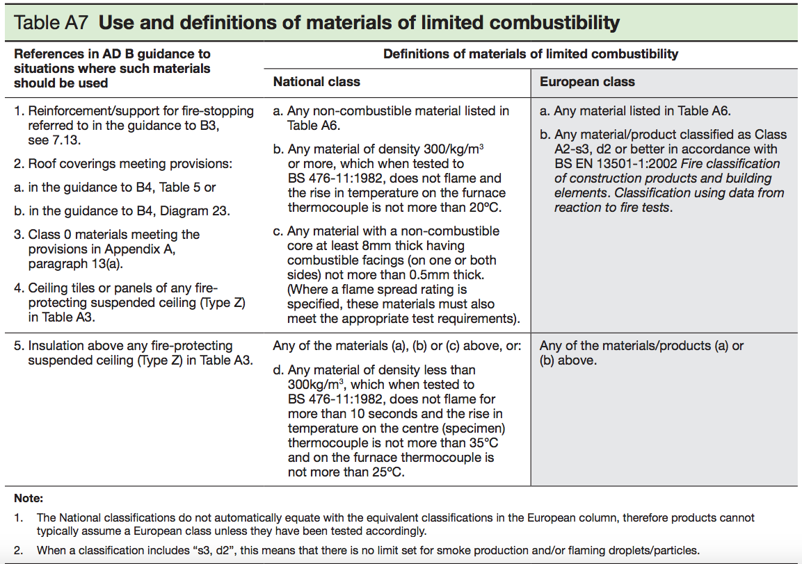 Table A7 - Use and definitions of materails of limited combustibillty