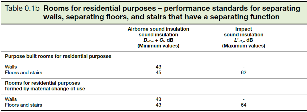 Table 0.1b Rooms for residential purposes - performance standards for separating walls, separating floors, and stairs that have a separating function