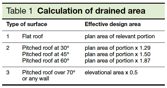 Table 1 Calculation of drained area Part H
