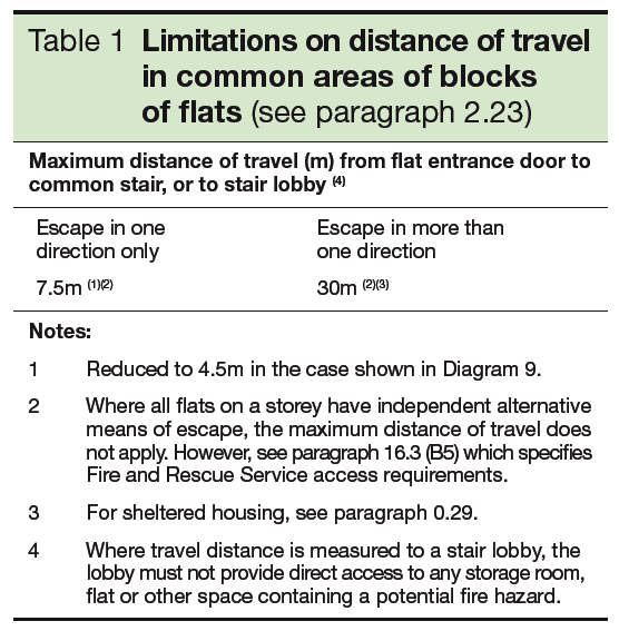 Table 1 Limitations on distance of travel in common areas of blocks of flats - see par 2.23