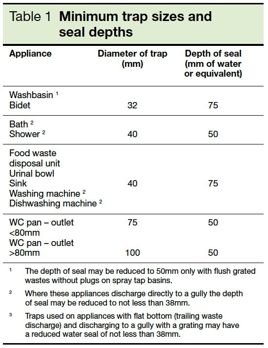 Table 1 Minimum trap sizes and seal depths Part H1