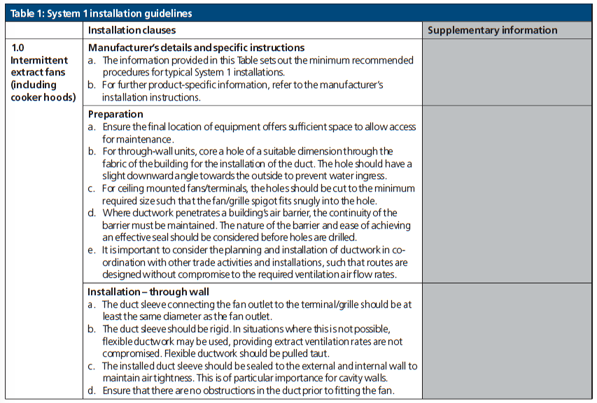 Table 1 System 1 Installation guidelines Part F DVG