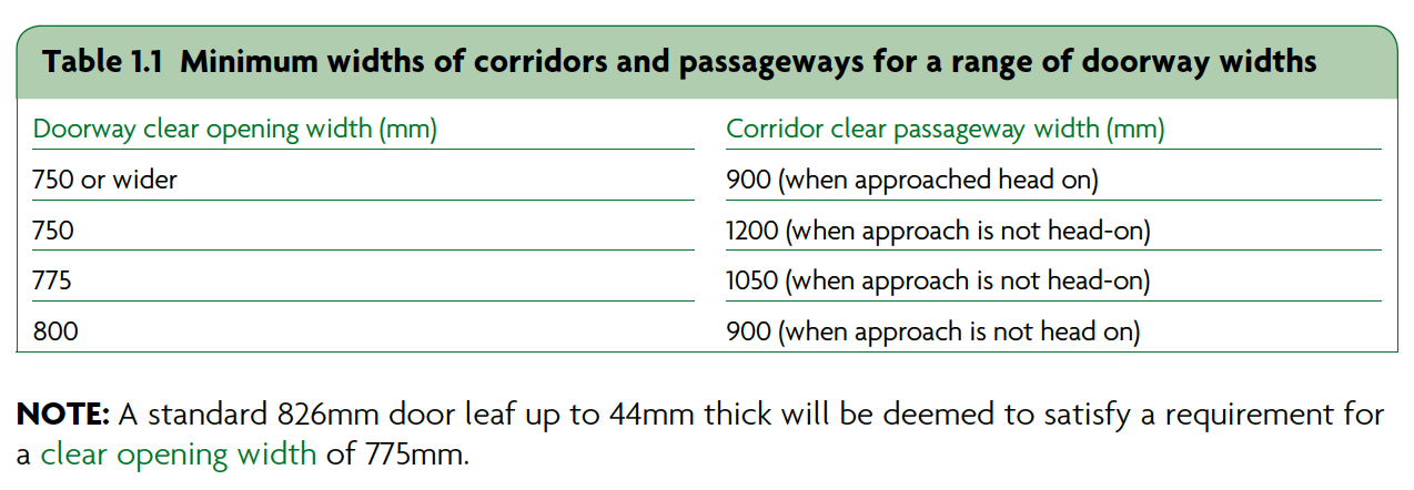 Table 1.1 Minimum widths of corridors and passageways for a range of doorway widths