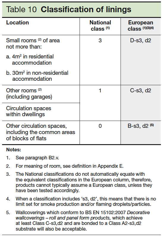 Table 10 Classification of linings