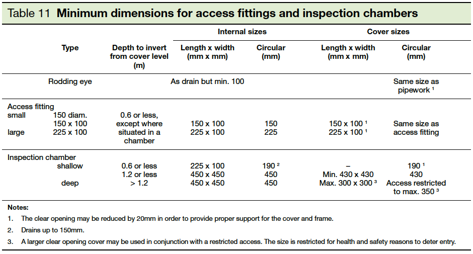 Table 11 Minimum dimensions for access fittings and inspection chambers Part H