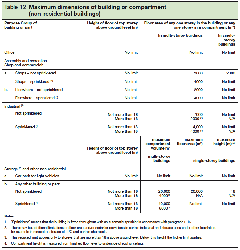 Table 12 Maximum dimensions of building or compartment - non-residential buildings
