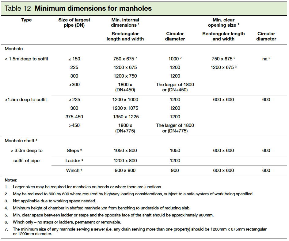 Table 12 Minimum dimensions for manholes Part H