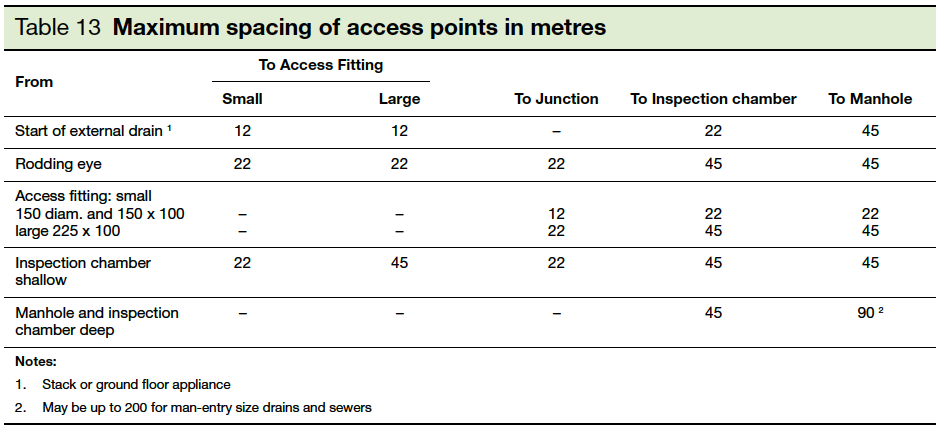 Table 13 Maximum spacing for access points in metres Part H1