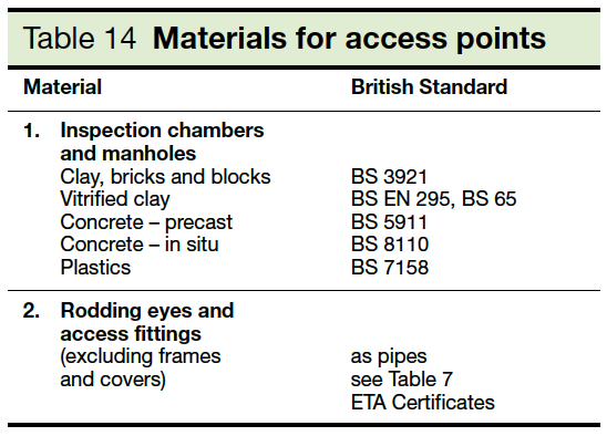 Table 14 Materials for access points Part H1