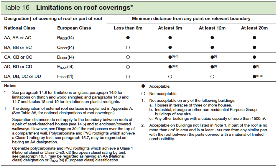 Table 16 Limitations on roof coverings