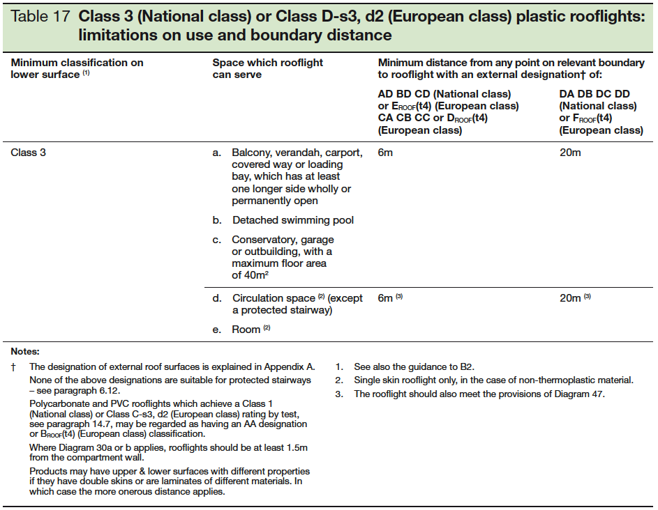 Table 17 Class 3 or Class D-s3 d2 plastic rooflights limitations on use and boundary distance