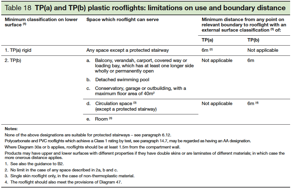 Table 18 TP a and TP b plastic rooflights limitations on use and boundary distance
