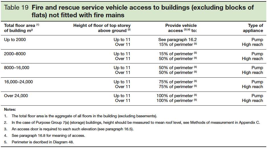 Table 19 Fire and rescue service vehicle access to buildings excluding blocks of flats not fitted with fire mains