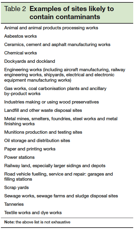 Table 2 Examples of sites likely to contain contaminants