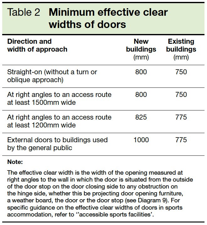 Table 2 Minimum effective clear widths of doors