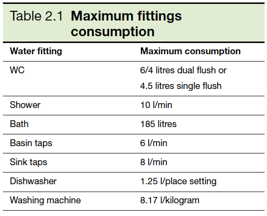 Table 2.1 Maximum fittings consumption
