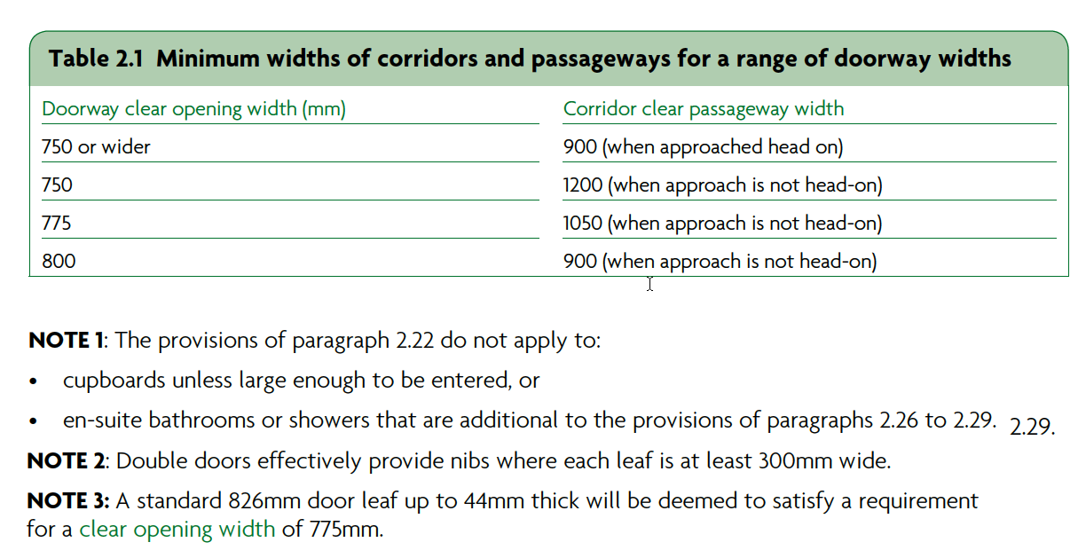 Table 2.1 Minimum widths of corridors and passageways for a range of doorway widths