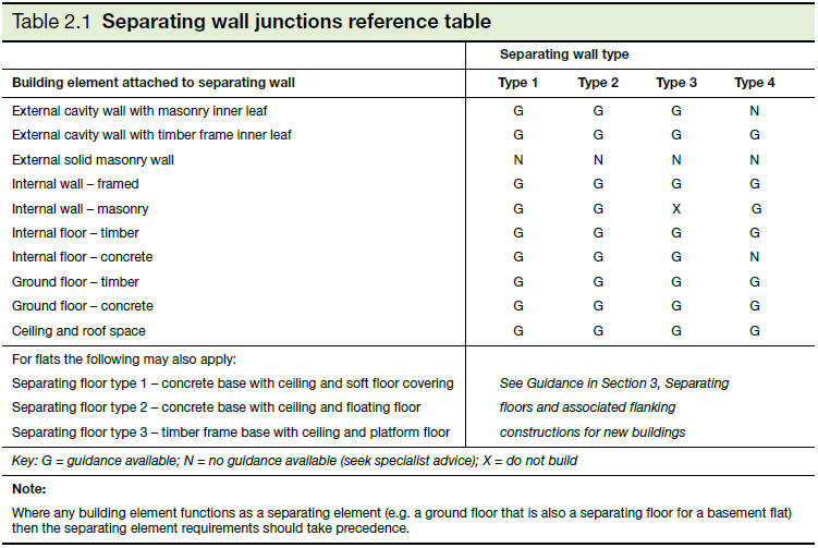 Table 2.1 Separating wall junctions reference table