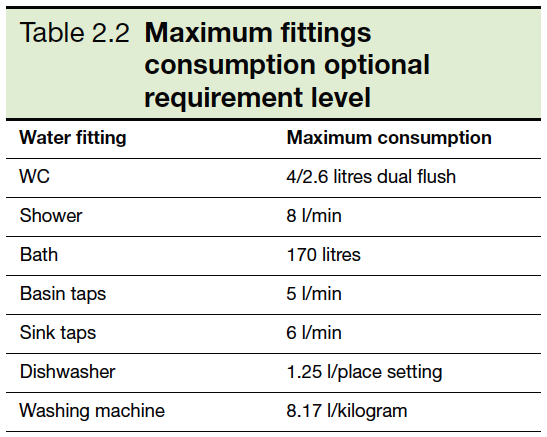 Table 2.2 Maximum fittings consumption optional requirement level