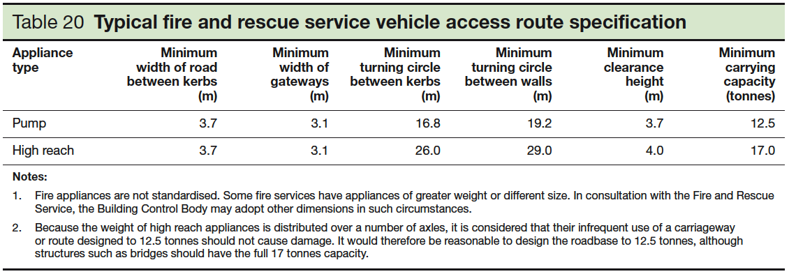 Table 20 Typical fire and rescue service vehicle access route specification
