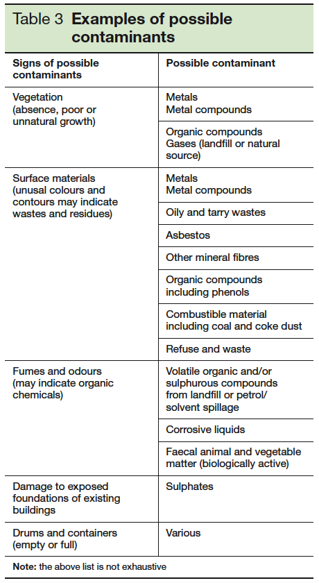 Table 3 Examples of possible contaminants