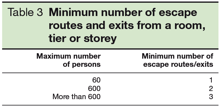 Table 3 Minimum number of escape routes and exits from a room tier or storey